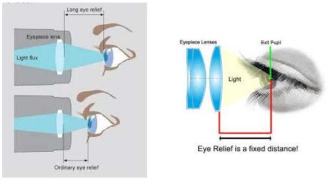 نمایی از فاکتور راحتی چشم یا eye relief factor