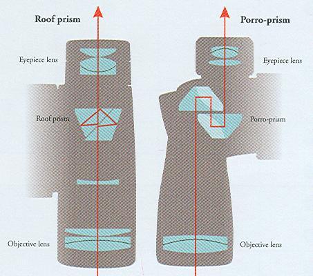 مقایسه ساختار منشور مستقیم با منشور زیگزاگی roof VS porro Prism