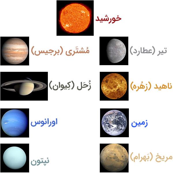 معرفی سیارات منظومه شمسی
